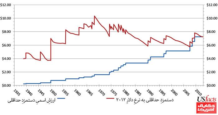 chart-minwage-1938-to-2012