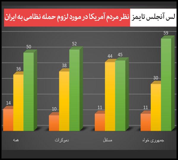 %d9%86%d8%b8%d8%b1-%d9%85%d8%b1%d8%af%d9%85-%d8%a2%d9%85%d8%b1%db%8c%da%a9%d8%a7-%d8%af%d8%b1-%d9%85%d9%88%d8%b1%d8%af-%d8%ad%d9%85%d9%84%d9%87-%d8%a8%d9%87-%d8%a7%db%8c%d8%b1%d8%a7%d9%86-%d9%84%d8%b3