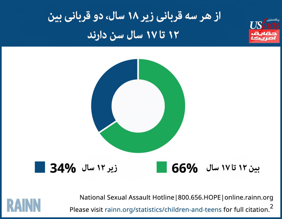 خشونت جنسی در آمریکا