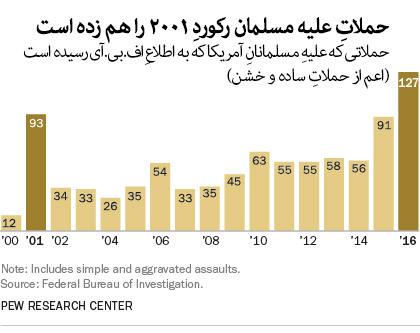حملاتِ-مسلمان-ستیزانه-رکوردِ-2001-را-هم-زده-است