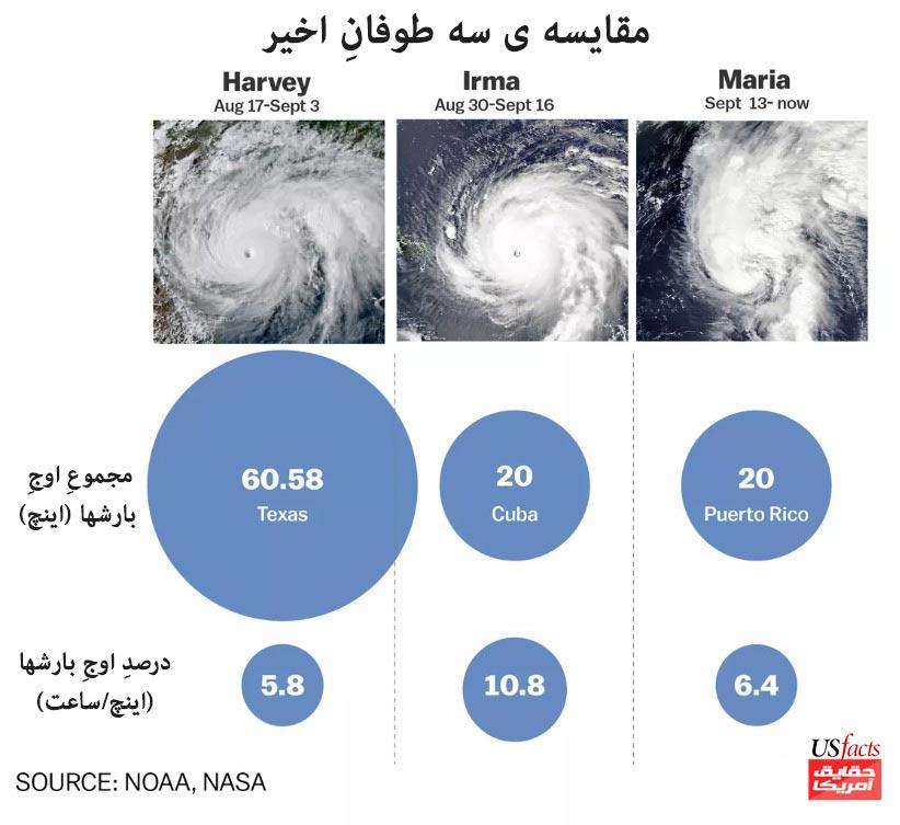 مقایسه ی سه طوفانِ اخیر