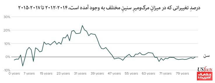 درصدِ تغییراتی که در میزانِ مرگوم