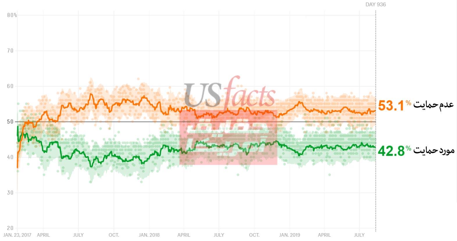 محبوبیت-ترامپ-در-نظر-سنجی-ها-پس-از-936-روز