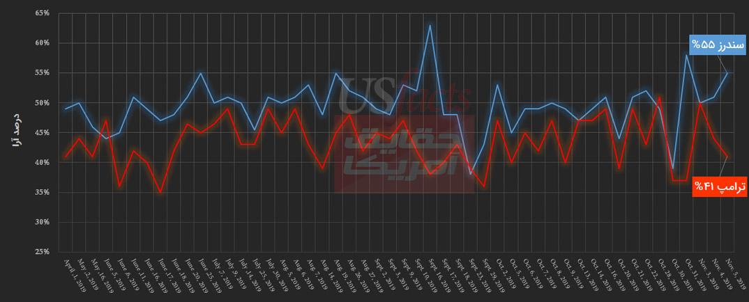 مقایسه-سندرز-و-ترامپ-8-نوامبر