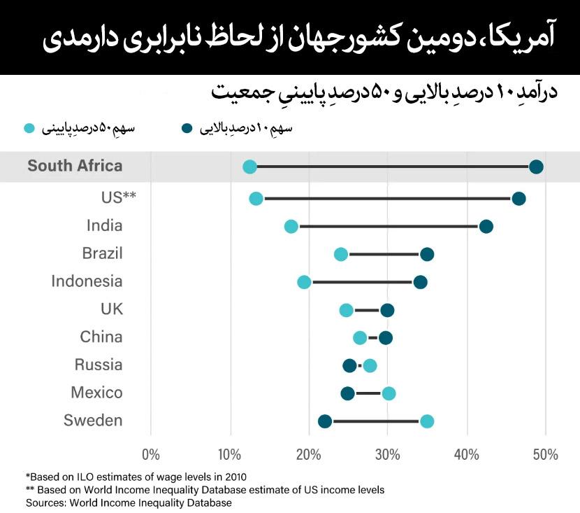 آمریکا،-دومین-کشورجهان-از-لحاظ-نابرابری-دارمدی