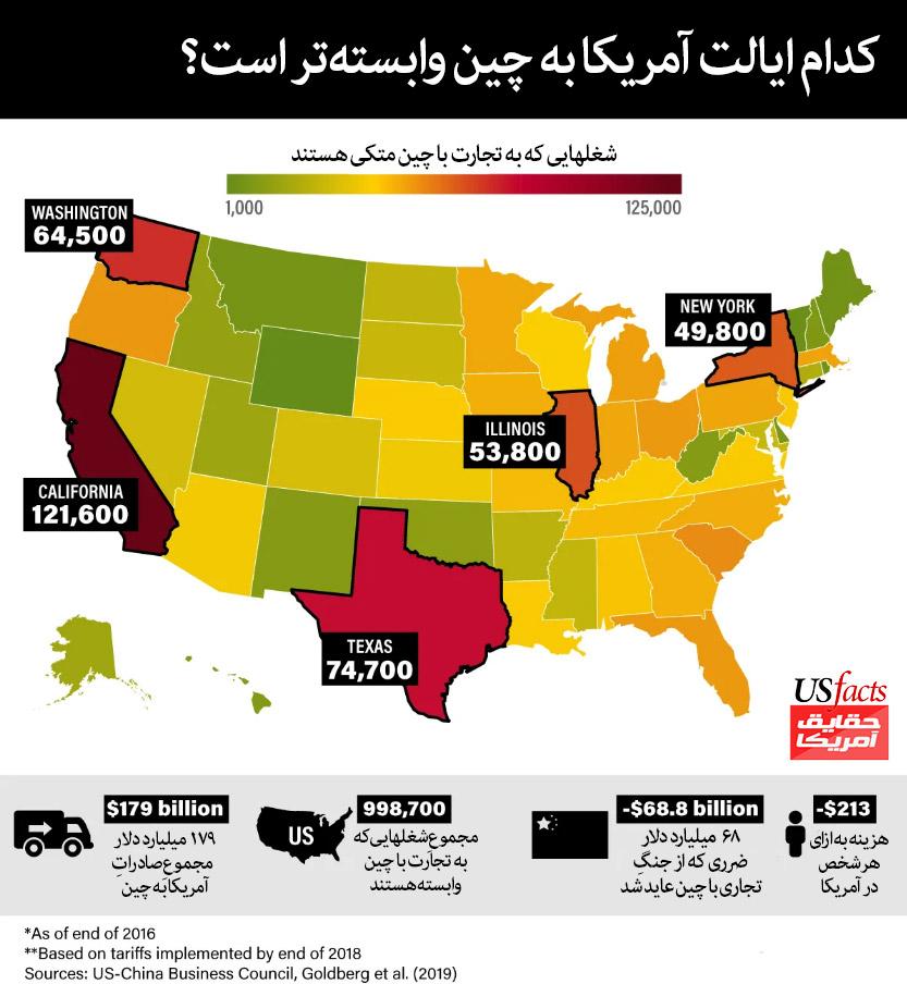 کدام-ایالت-به-چین-وابستهتر-است؟