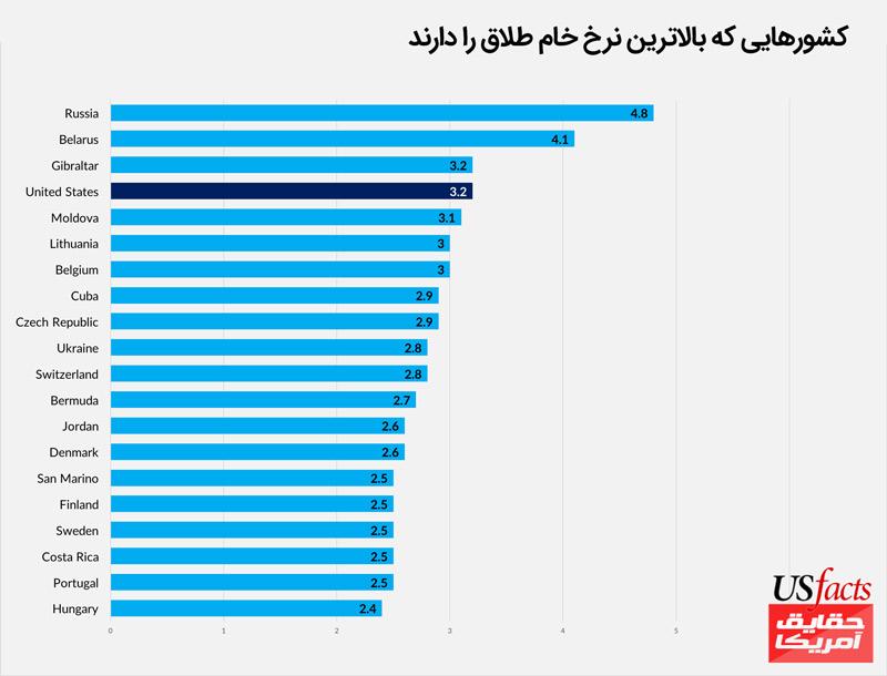کشورهایی-که-بالاترین-نرخِ-خامِ-طلاق-را-دارند