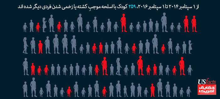 از-1-سپتامبرِ-2014-تا-1-سپتامبرِ-2016،-259-کودک-با-اسلحه-موجبِ-کشته-یا-زخمی-شدنِ-فردی-دیگر-شده-اند