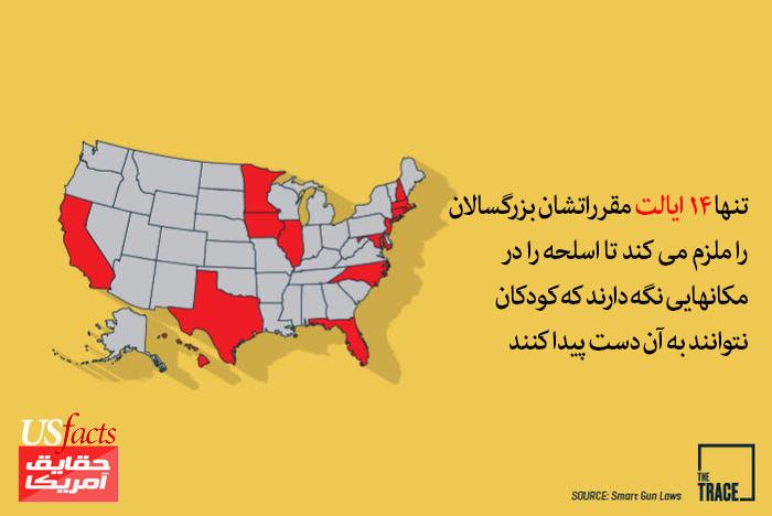 تنها-14-ایالت-مقرراتشان-بزرگسالان-را-ملزم-می-کند-تا-اسلحه-را-در-مکانهایی-نگه-دارند-که-کودکان-نتوانند-به-آن-دست-پیدا-کنند.