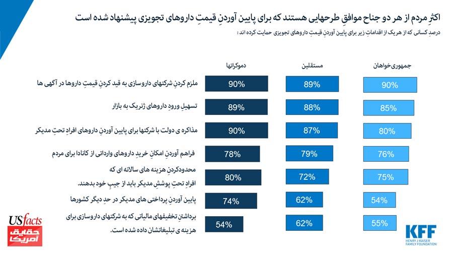 درصدِ-کسانی-که-از-هریک-از-اقداماتِ-زیر-برای-پایین-آوردنِ-قیمتِ-داروهای-تجویزی-حمایت-کرده-اند