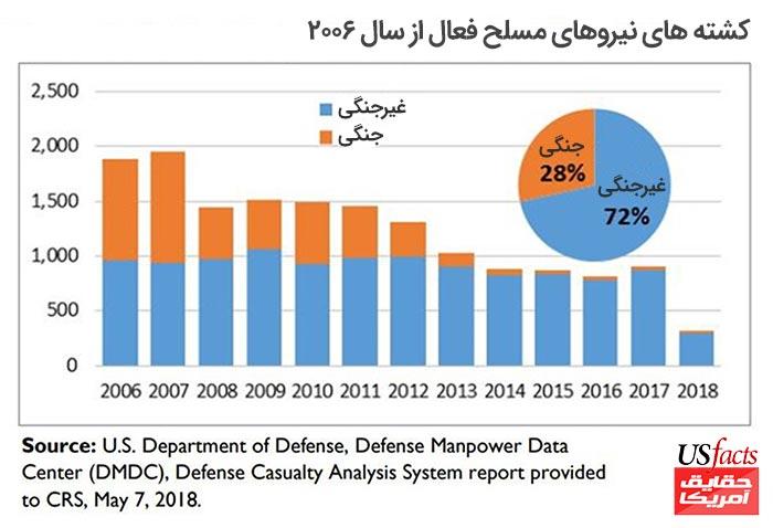 کشته-های-نیروهای-مسلحِ-فعال-از-سالِ-۲۰۰۶
