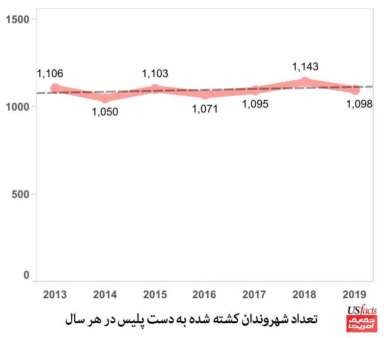 تعداد-شهروندان-کشته-شده-به-دست-پلیس-در-هر-سال
