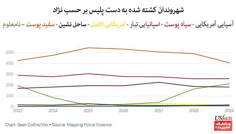 شهروندان-کشته-شده-به-دست-پلیس-بر-حسب-نژاد