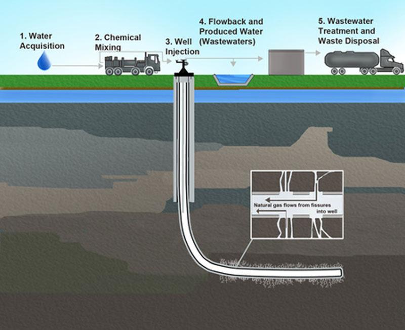 آلودگی-آبهای-زیرزمینی