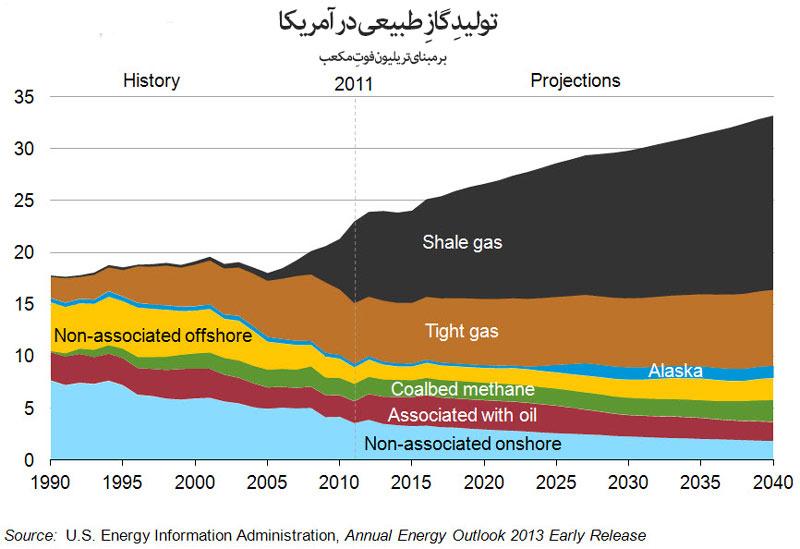 تولید-گازِ-طبیعی-در-آمریکا