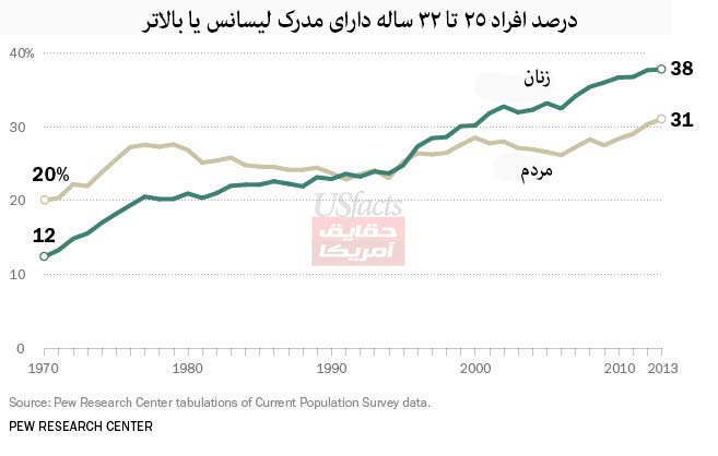 درصدِ-افرادِ-25-تا-32-ساله-دارای-مدرکِ-لیسانس-یا-بالاتر