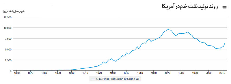 روندِ-تولیدِ-نفتِ-خام-در-آمریکا