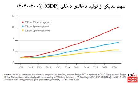 سهمِ-مدیکر-از-تولیدِ-ناخالصِ-داخلی-(GDP)-(2009-2030)