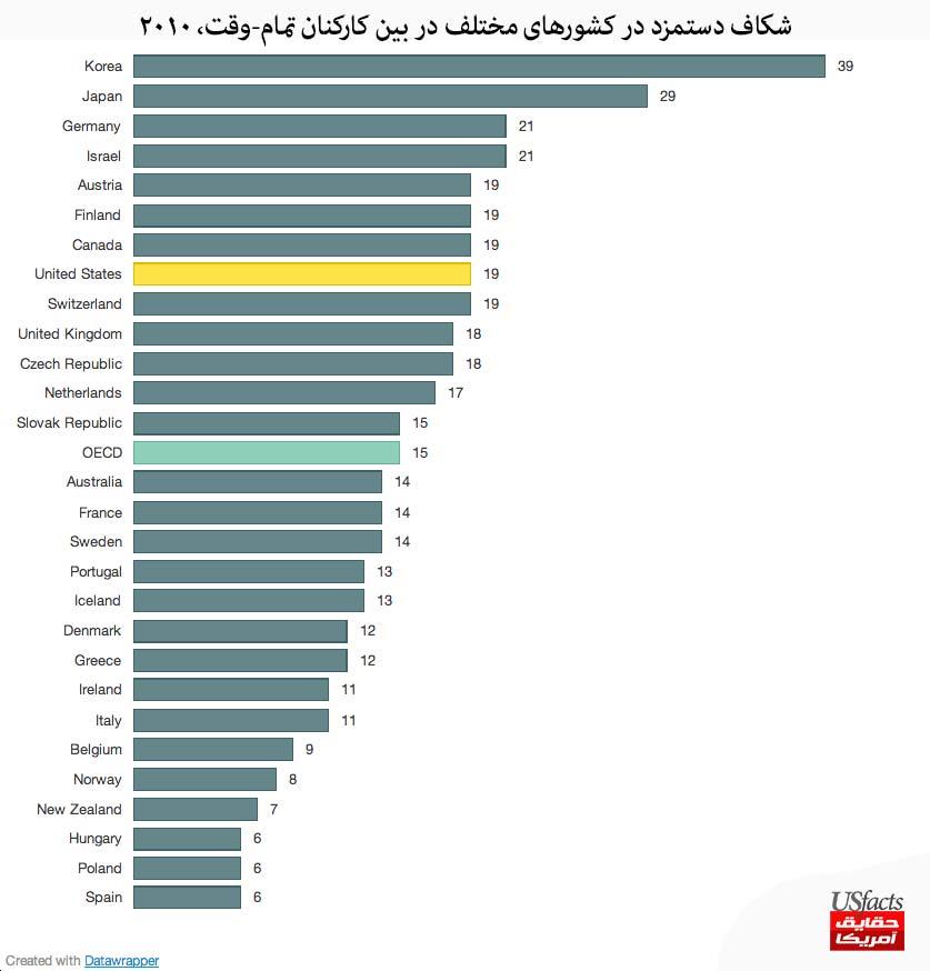 شکاف-دستمزد-در-کشورهای-مختلف-در-بین-کارکنان-تمام-وقت،-2010