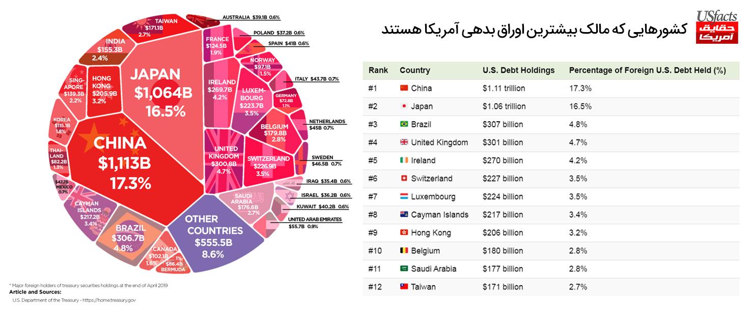 کشورهایی که مالک بیشترین اوراق بدهی آمریکا هستند