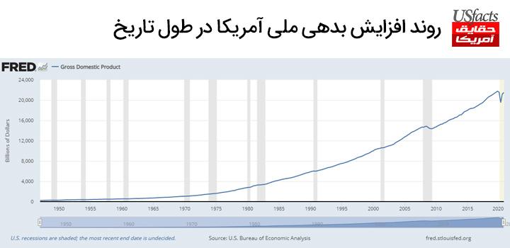 روند افزایش بدهی ملی آمریکا در طول تاریخ