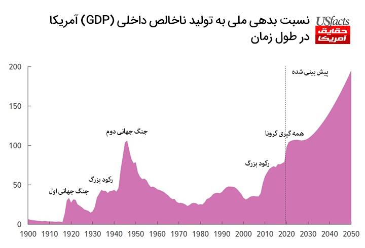 نسبت بدهی ملی به تولید ناخالص داخلی (GDP) آمریکا در طول زمان