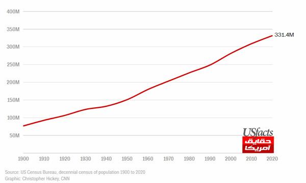 نمودار رشد جمعیت آمریکا از سال 1900 میلادی تا کنون