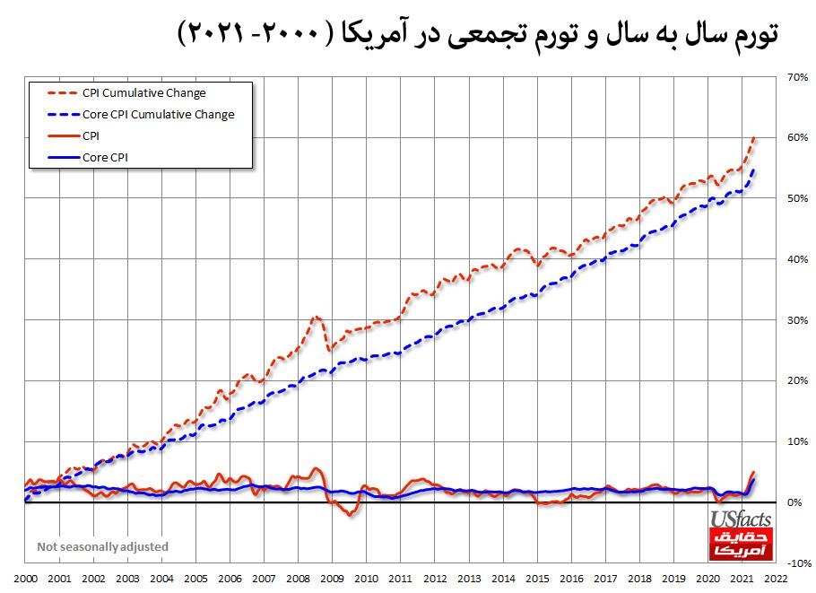 نمودار نرخ تورم در آمریکادر صد سال