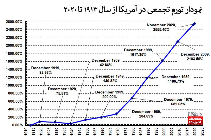 تورم تجمعي در آمريكا از سال 1913 تا 2020