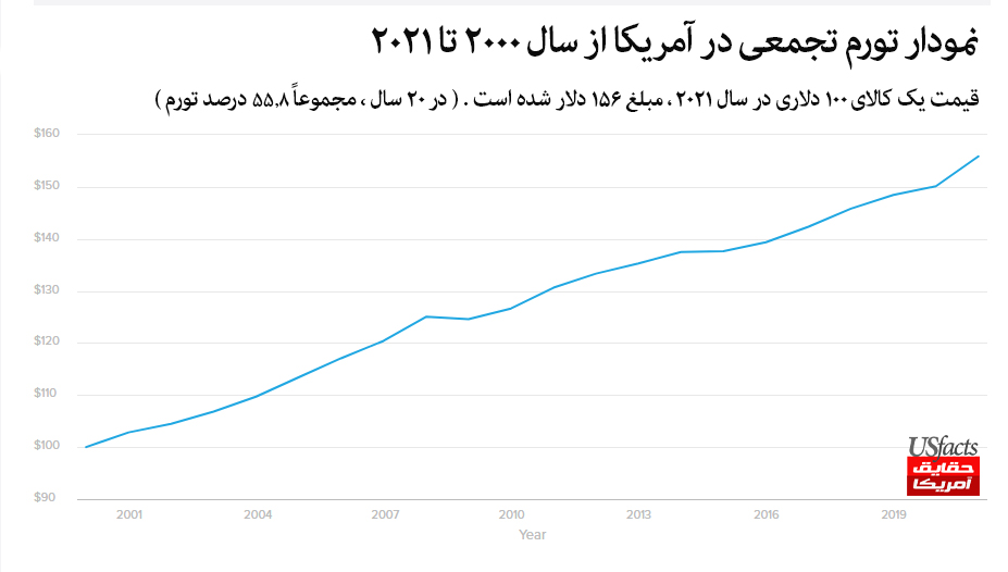 نمودار تورم تجمعی در آمریکا از سال 2000 تا 2021