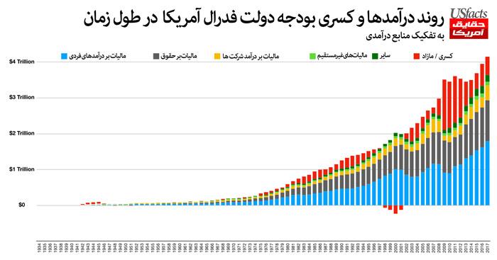 روند درآمدها و کسری بودجه دولت فدرال آمریکا در طول زمان
